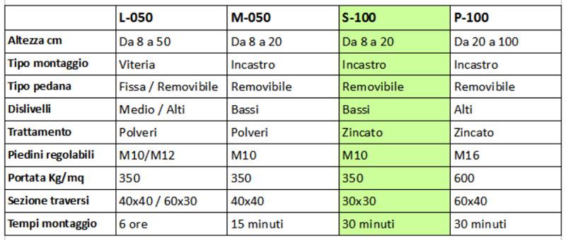 plateatico-caratetristiche-pedana-S100